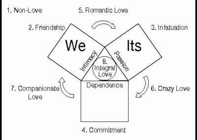 Eight Forms of Love