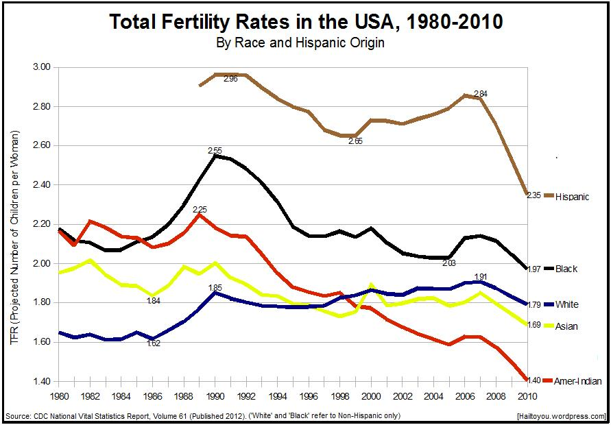 Birth_Rates_US