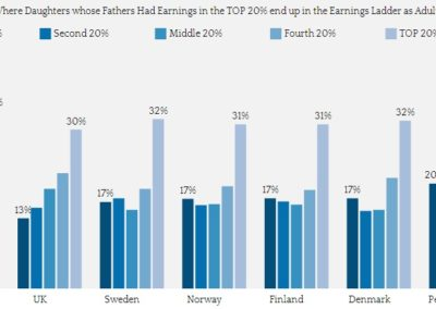 Economic mobility daughters
