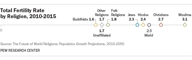 Fertility and religion
