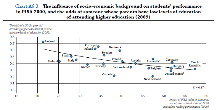 OECD_Educational_Mobility_2 - Copy