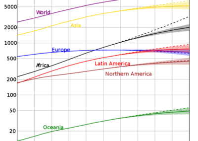 Population change by continents