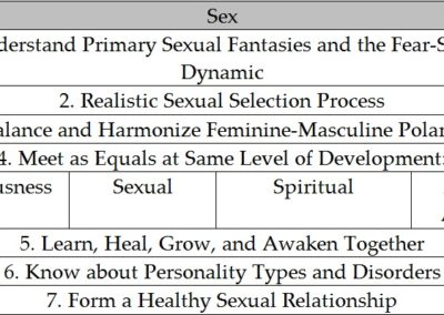 Sex Part of Integral Love Relationship (ILR) Model