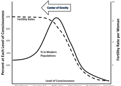 Center of Altitude/Gravity declining
