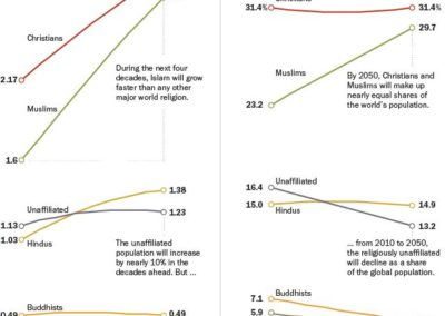 Population and religion
