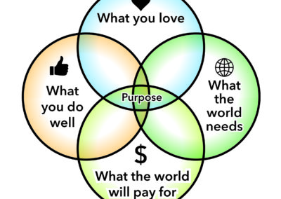 Four Dimensions of Purpose