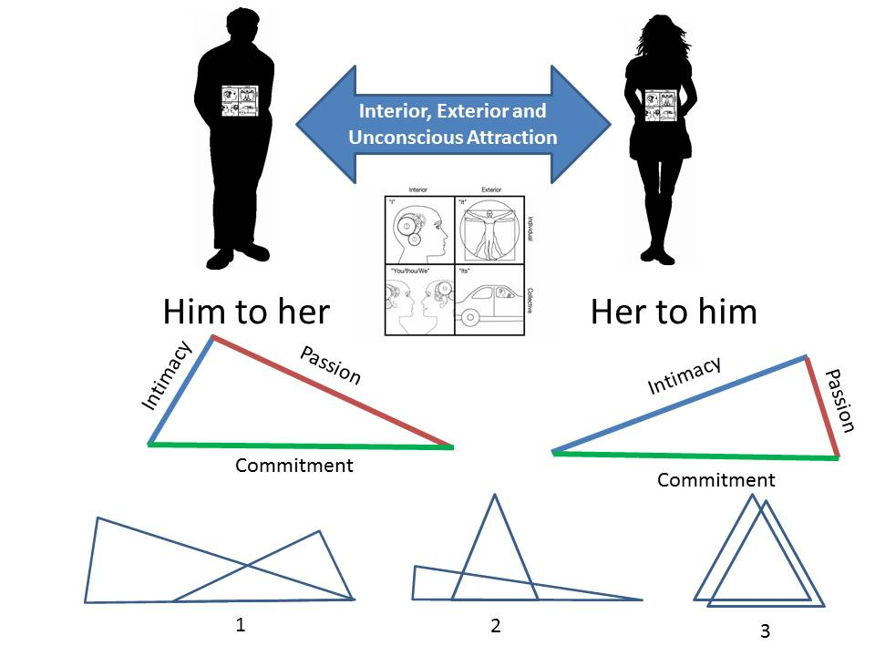levels of intimacy and dating behavior