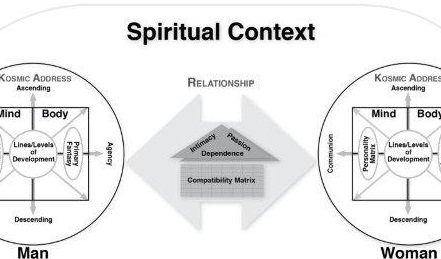 Let's discuss and refine the 12 Core Values for Integral Relationship Evolutionaries